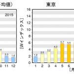 2015-2016年の気象庁の紫外線量グラフ