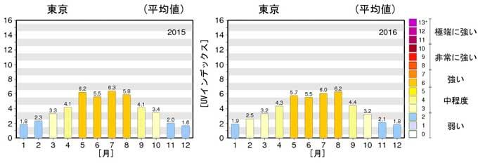 2015~2016年の気象庁の紫外線量のグラフ