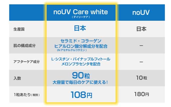 nouvの比較表